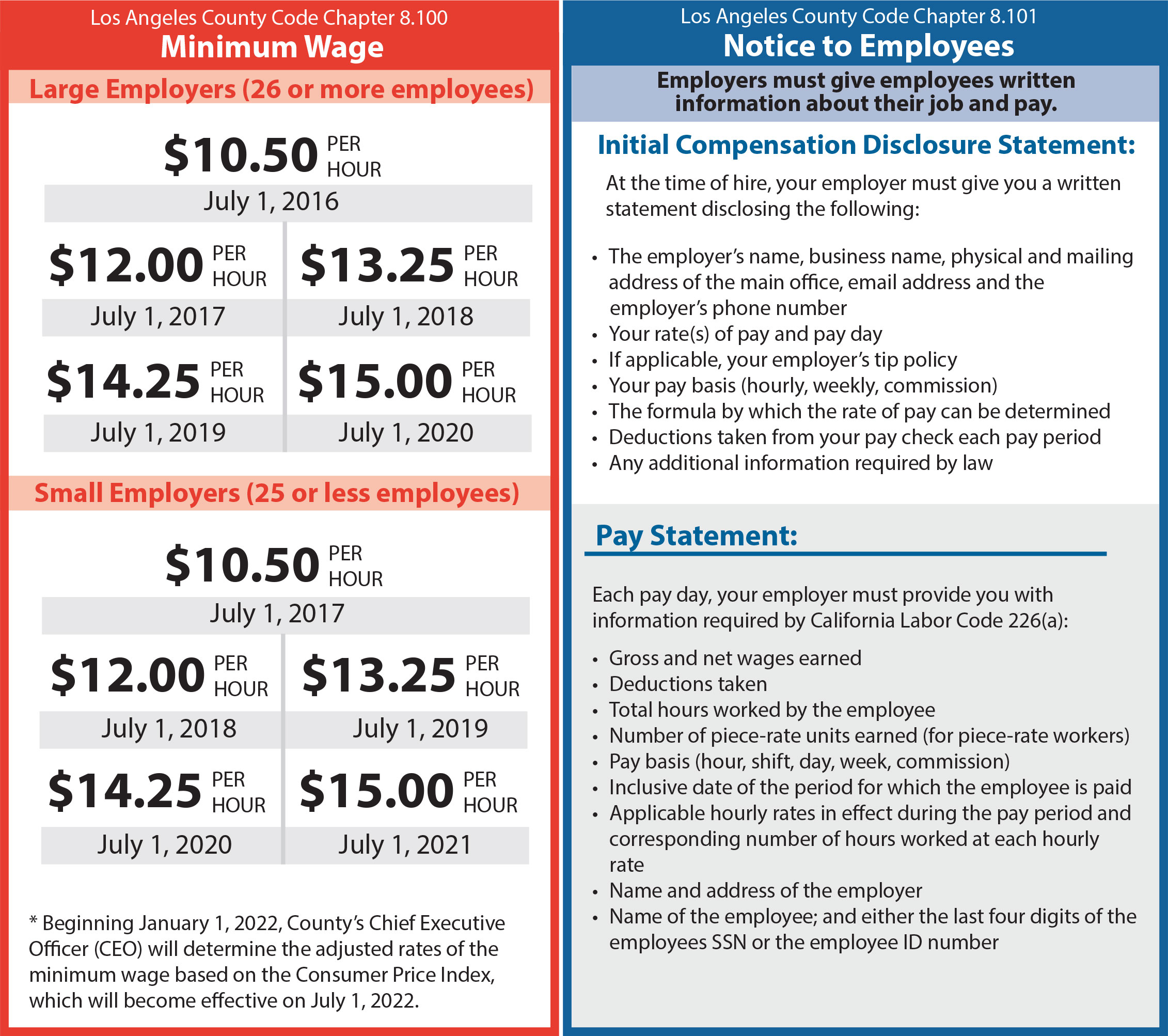a picture of the Los Angeles Minimum Wage Ordinance